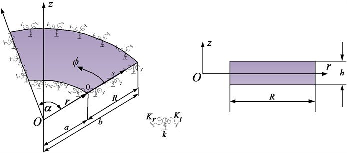 Mindlin sector plate geometry