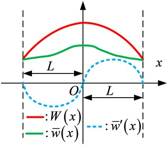 An illustration of removal of possible discontinuities (convergence problem) at ends