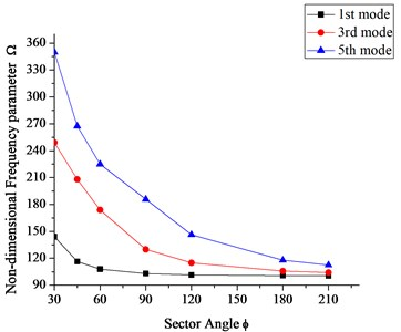 Effect of sector angle on  non-dimensional frequency parameter 'Ω'