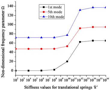 a) Effect of translational spring stiffness (k) on Ω, and effect of rotational spring stiffness  b) in tangential direction (Kt) on Ω, c) in radial direction (Kr) on Ω