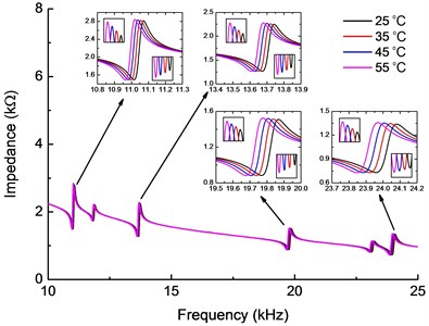 Electromechanical impedance curves for different temperatures (25-55 °C)  considering PZT wafer and beam parameters change with temperature variation