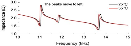 Electromechanical impedance curves for different temperatures only considering  a) beam or b) PZT wafer material parameters change with temperature variation