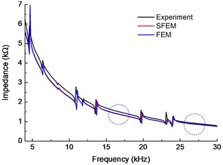 Comparison of the EMI obtained  by SFEM, experiment, and FEM
