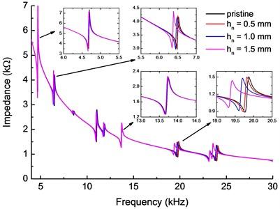 Electromechanical impedance of the specimen beam
