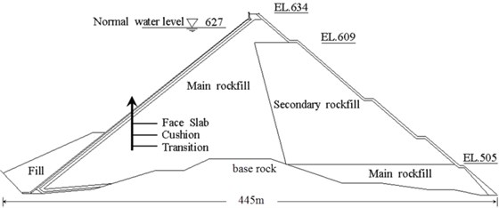 Typical section of the Malutang II CFRD at 0+233.159