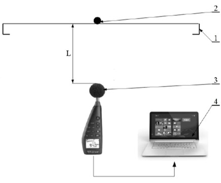 Scheme of the test bench:  1 – a measuring panel, 2 – a ball of a metal tester,  3 – CENTER 390 sonometer, 4 – a computer