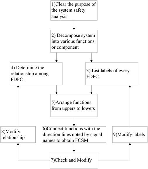 FCSM's general steps