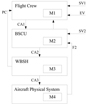 The CSM of the aircraft wheel brake system