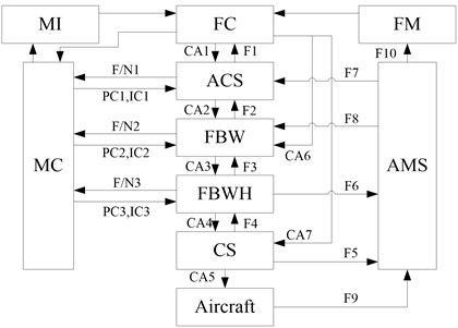 The FCSM of the aircraft flying control system