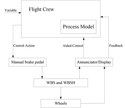 The control process model of aircraft wheel brake system for flight crew