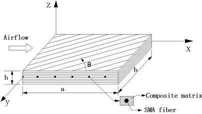 Geometry of a composite panel embedded with SMA fibers.