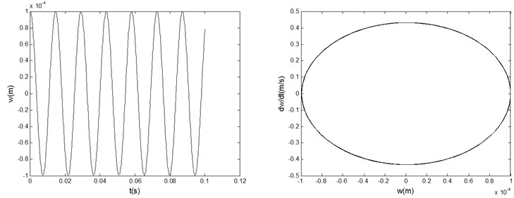 Displacement response curves with time  and phase plane plots during heating ([0/90/–90/90]s, T=30 °C)