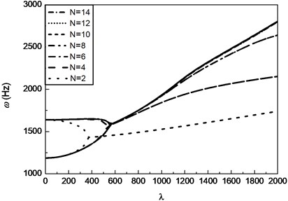 Frequency coalescence curves of a SMA composite panel with increase of number of vibration modes N(ε0=0.01, Vs=0.4, T=55°C, γ=2)