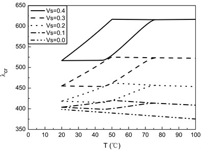 Flutter boundaries of SMA/Graphite/Epoxy AS-3002 panels with different values of Vs for  [0/90/–90/90]s laminates (ε0=0.01, γ=2)