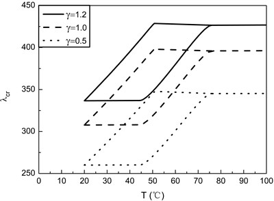 Flutter boundaries of SMA/Graphite/Epoxy AS-3002 with different values of γ for  [0/90/–90/90]s laminates (ε0= 0.01, Vs=0.4)