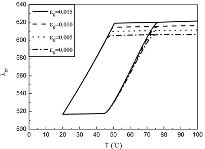 Flutter boundaries of SMA/Graphite/Epoxy AS-3002 panels with different values of ε0 for [0/90/–90/90]s laminates (Vs=0.4, γ=2)