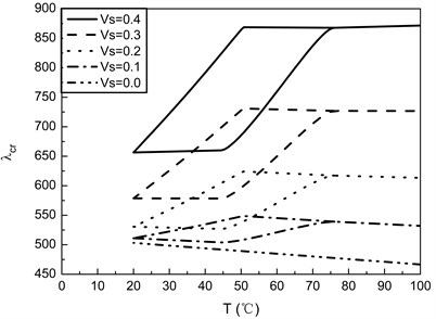 Flutter boundaries of SMA/Graphite/Epoxy AS-3002 panels with different values of Vs for  [0/45/–45/90]s laminates (ε0=0.01, γ=2)