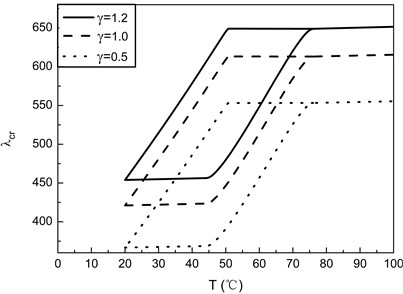 Flutter boundaries of SMA/Graphite/Epoxy AS-3002 panels with different values of γ for  [0/45/–45/90]s laminates (ε0=0.01, Vs=0.4)