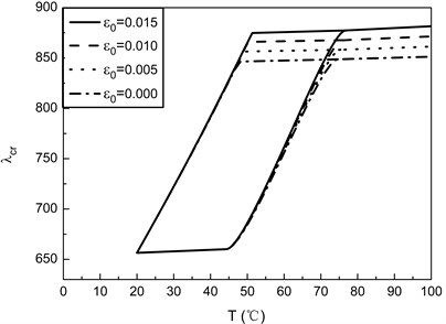 Flutter boundaries of SMA/Graphite/Epoxy AS-3002 panels with different values of ε0 for [0/45/–45/90]s laminates (Vs=0.4, γ=2)