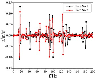Comparison of sandwich plate vibration reduction of experimental results