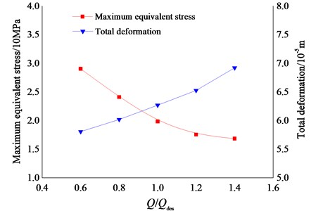 Curve of maximum equivalent stress and total deformation
