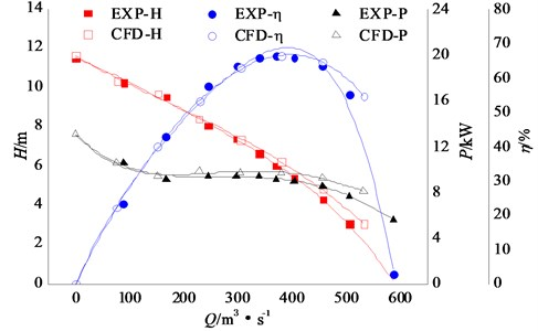 Comparison between experimental external characteristics and numerical results