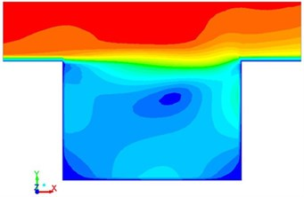 Flowing velocity with different time in the square cavity