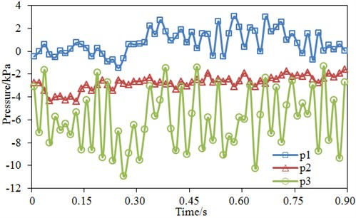 Pressure pulsation of three monitoring points