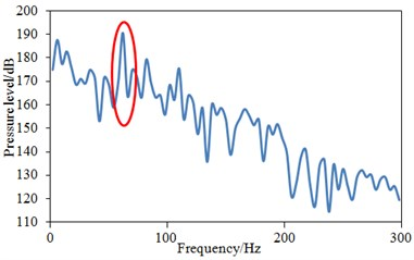 Pressure levels of three monitoring points under frequency domain