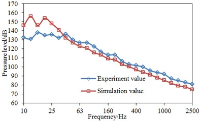 Comparisons of pressure levels between simulation and experiment