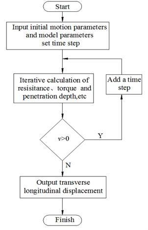Program flow diagram