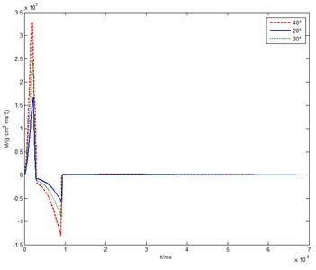 Deflection torque versus time