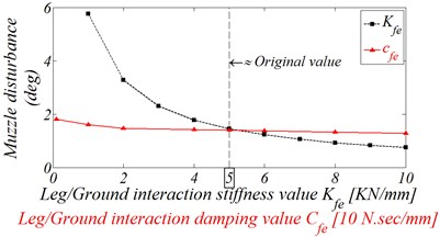Effect of Leg/Ground interaction stiffness and damping variation on the muzzle disturbance