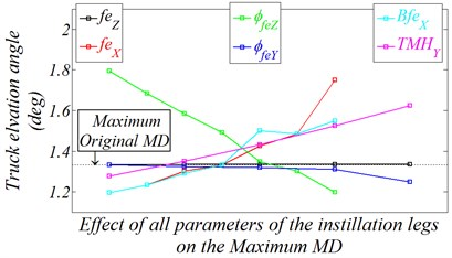 Effect of all design parameters of the instillation legs on the MD