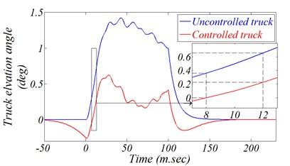 Effect of predefined schedule kinetic scheme applied through instillation side legs
