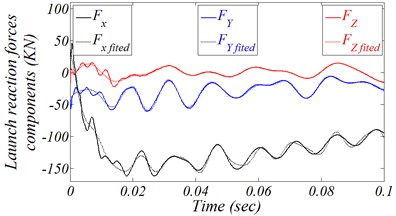 Measurements and curve-fitting of launching reaction loads related to the global reference frame