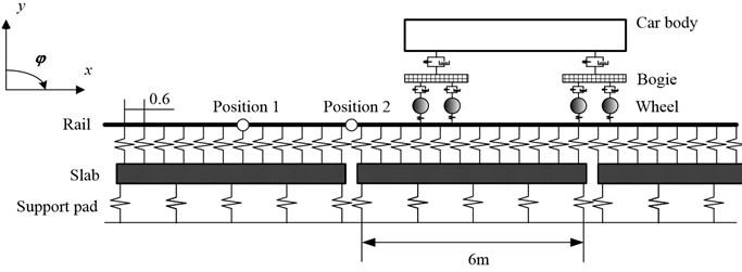 Model of vehicle on slab track