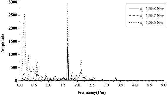 The frequency spectrum of contact force at speed of 120 km/h