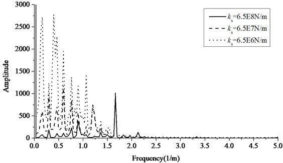 The frequency spectrum of contact force at speed of 200 km/h
