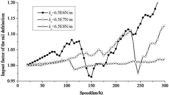 Increase of impact factor of rail deflection at different slab bearing stiffness