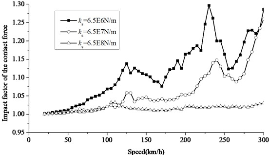Increase of impact factor of contact force at different slab bearing stiffness