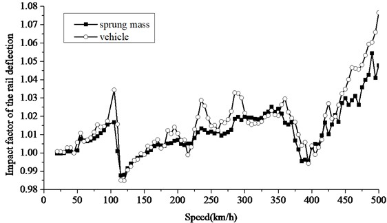 Increase of impact factor of rail deflection based on different models