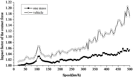 Increase of impact factor of contact force based on different models