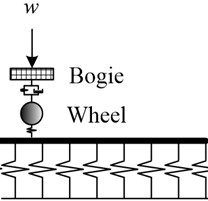 Model of moving sprung mass on slab track