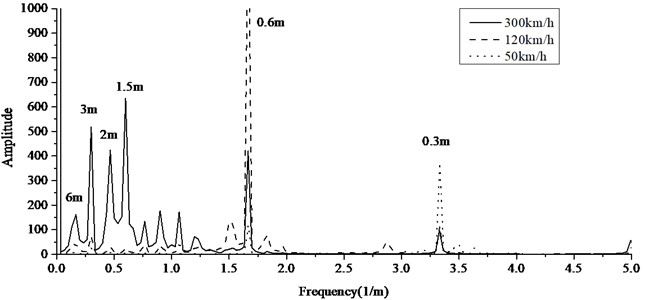 The frequency spectrum of contact force at different speeds