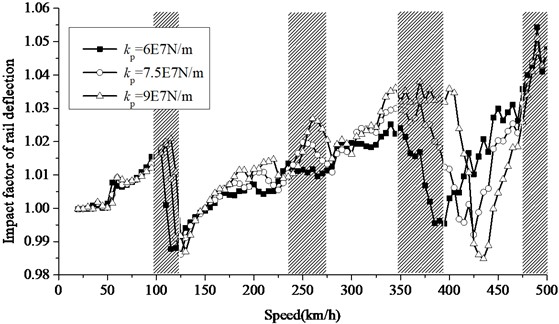 Increase of impact factor of rail deflection at different rail pad stiffness