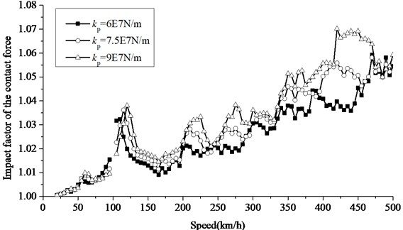 Increase of impact factor of contact force at different rail pad stiffness