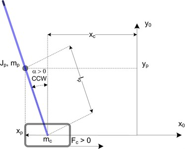 Free body diagram of the linear inverted pendulum [12]