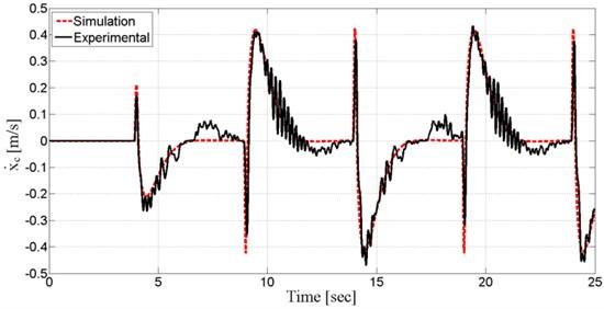 Cart's linear velocity