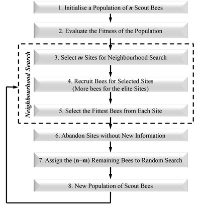 Flowchart of the basic the Bees algorithm